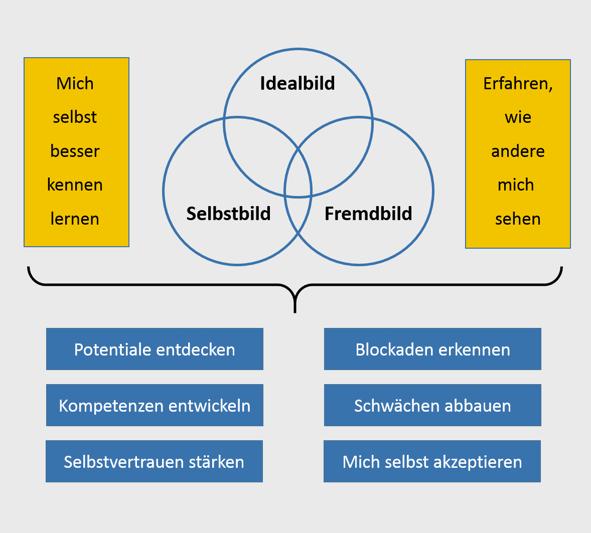 institut dr. müller köln :: Potentialanalyse